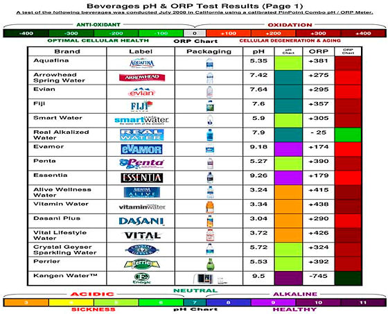 alkaline water ph orp chart